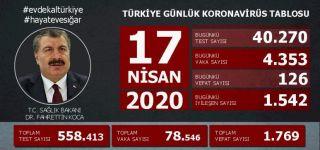 Türkiye de koronavirüs te  can kaybı bin 769 oldu